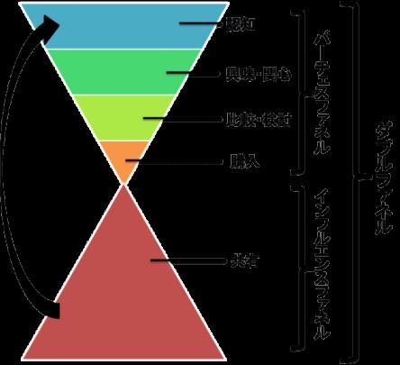 マーケティングオートメーションを設計する際の 「ファネル」のイメージ