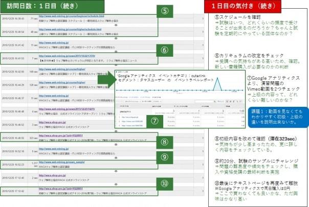 ユーザーエクスプローラーに関するミクロ分析の画像
