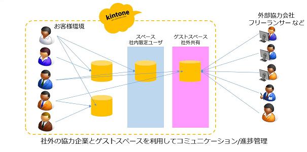 kintoneの社内業務をアプリケーションで共有しつつ、社外と共有できる専用スペースを作ることもできるイメージ