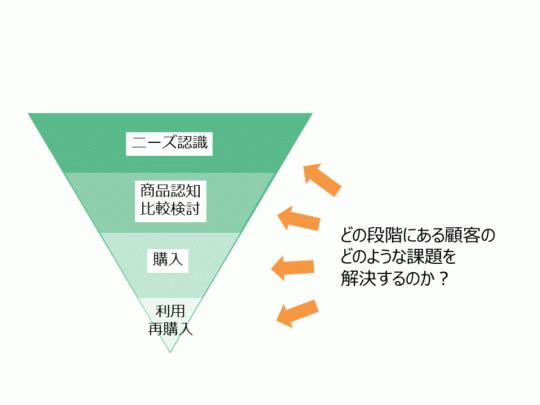 顧客ファネルのどの段階にある顧客の、どのような課題を解決するかのイメージ