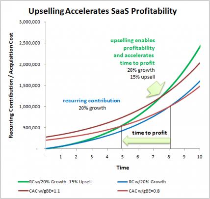 サブスクリプションモデルの例:アップセルによる収益増加のイメージ