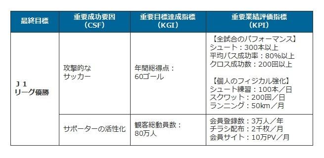 J1リーグ優勝までのKGI/KPI の設定イメージ