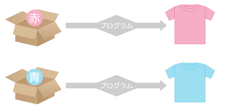 パラメータ設定のイメージ