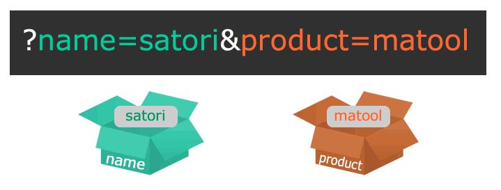 Webマーケティングで使用するパラメータのイメージ