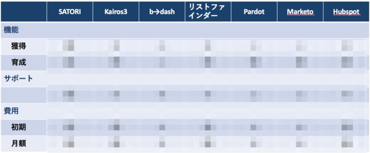7つのMAツールを比較した資料(モザイク版)