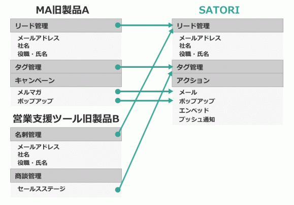 「SATORI」の機能イメージ