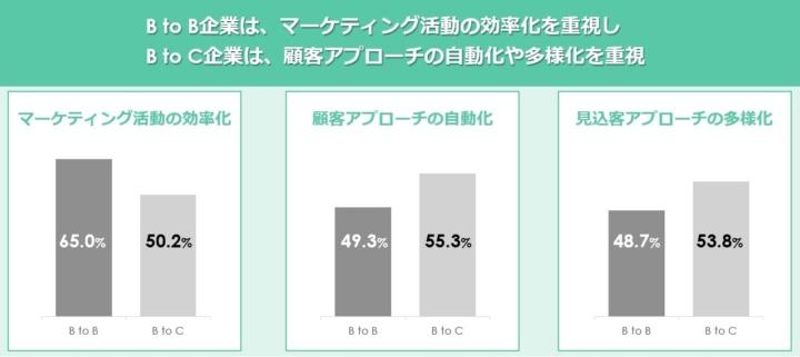 MAツールに期待する内容/取引形態別比較でBtoB企業はマーケティング活動の効率化を重視し、BtoC企業は顧客アプローチの自動化や多様化を重視する