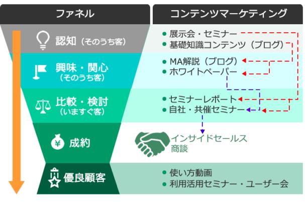 ファネルごとのコンテンツマーケティング施策の一例