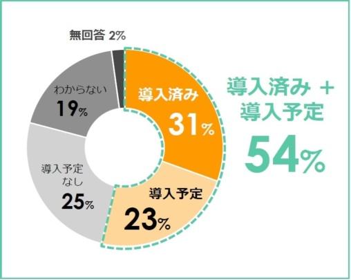 MAの導入は一般化してきており、導入済みと導入予定の割合が54%