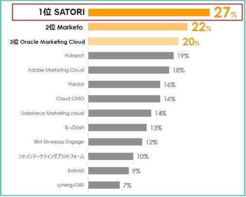 MAツールの知名度調査で最も知名度の高いMAは「SATORI」