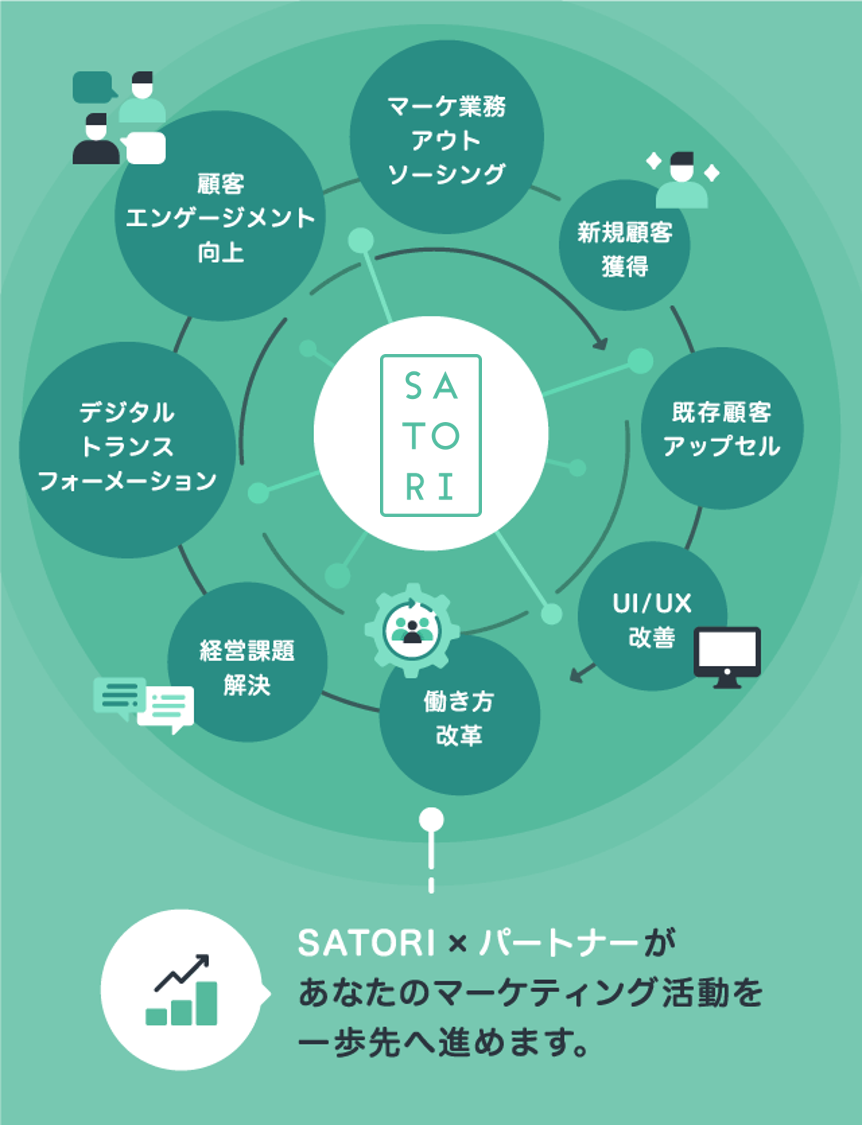 SATORI × SATORIパートナーがあなたのマーケティング活動を一歩先へ進めます!