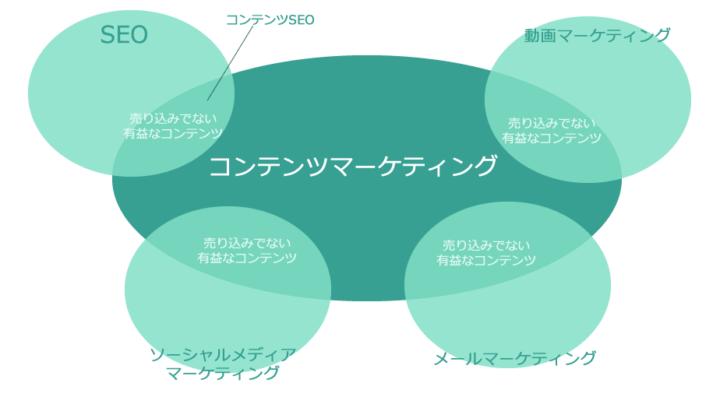 コンテンツマーケティングとコンテンツSEOの違いを図で説明