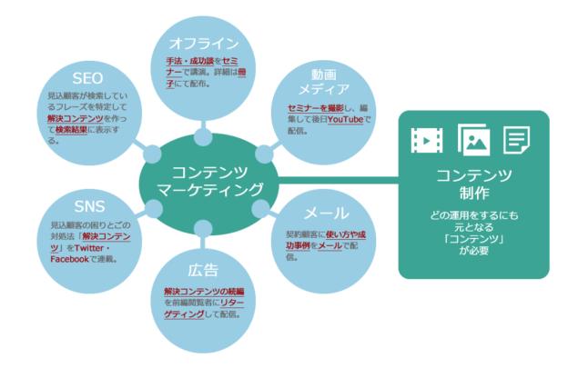 コンテンツマーケティングと配信メディアの関係性