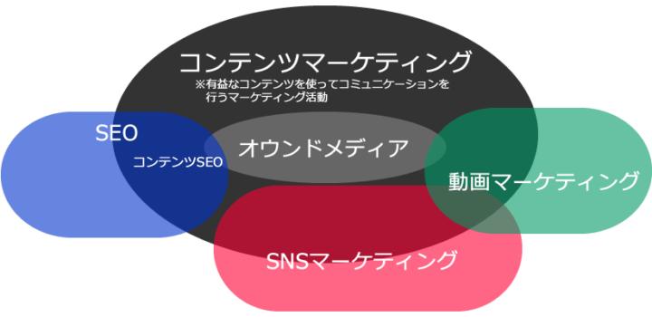 コンテンツマーケティングの領域とコンテンツSEO領域の説明