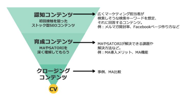 コンテンツマーケティングのファネルとSATORIでのファネルごとのコンテンツ内容例