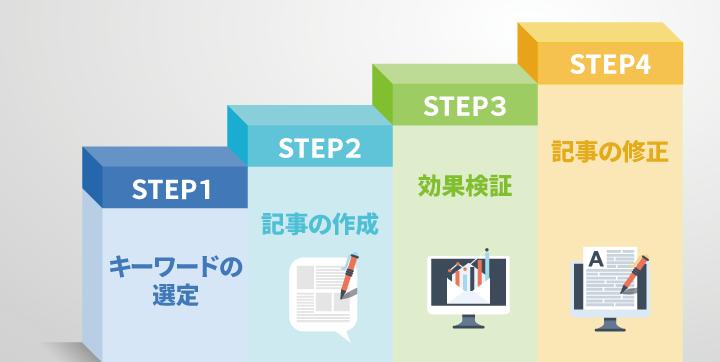 コンテンツSEOを進めるには4つのSTEPが必要。まずはキーワードを選定し、記事を作成する。その後効果検証を行い、記事の修正を行う。これを繰り返し行うことによってコンテンツSEOの効果を向上していく。