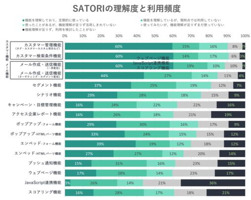 SATORIの理解度と利用頻度のグラフ