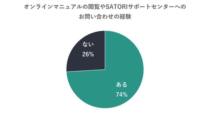 SATORIのオンラインマニュアルやオンラインサポートを活用した割合