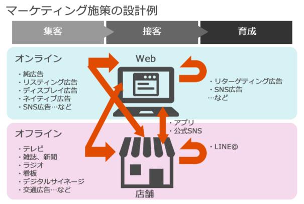 オンライン広告とオフライン広告を使ったマーケティング施策の設計例