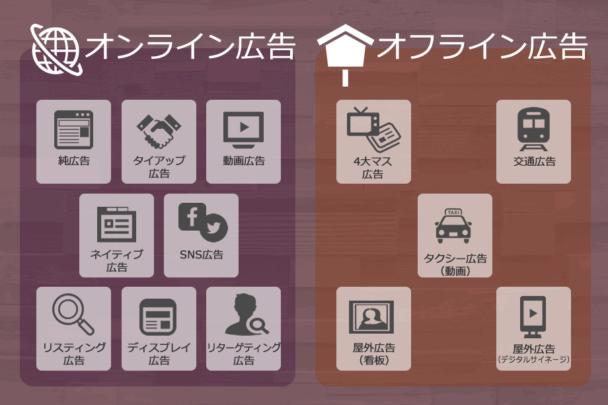 オンライン広告とオフライン広告の種類の比較