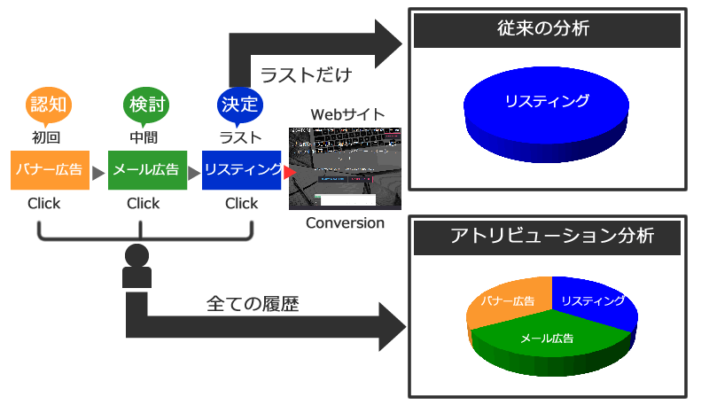 アトリビューション分析と従来の分析のイメージ