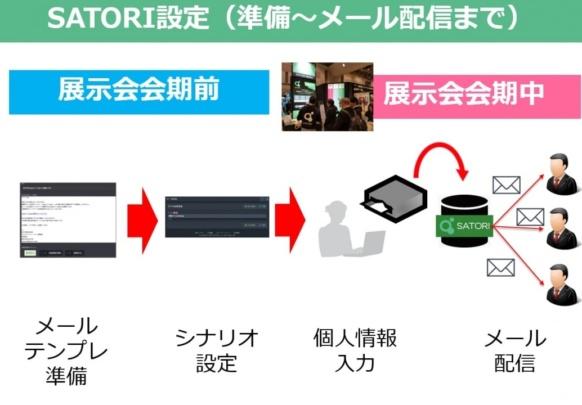 展示会出展後のフォローを最速で行う方法 、SATORIメール設定イメージ