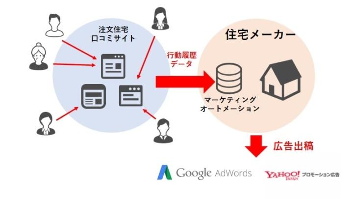 不動産業界のMAツールの活用事例(BtoC)のイメージ