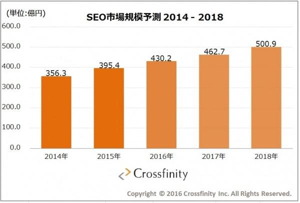クロスフィニティ社の2016年の調査結果によるSEO市場規模予測2014-2018