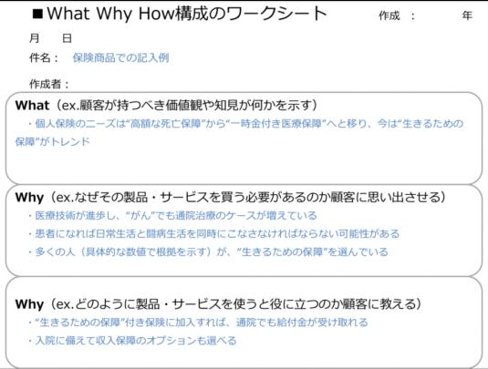 次のフェーズへと顧客を誘導するストーリー構成を作るためのWhat Why How 構成のワークシートのイメージ