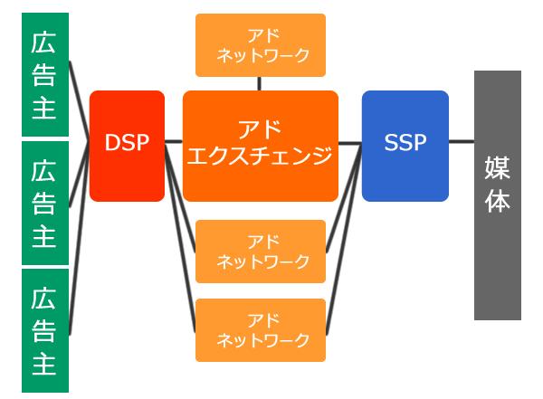 SSPのイメージ