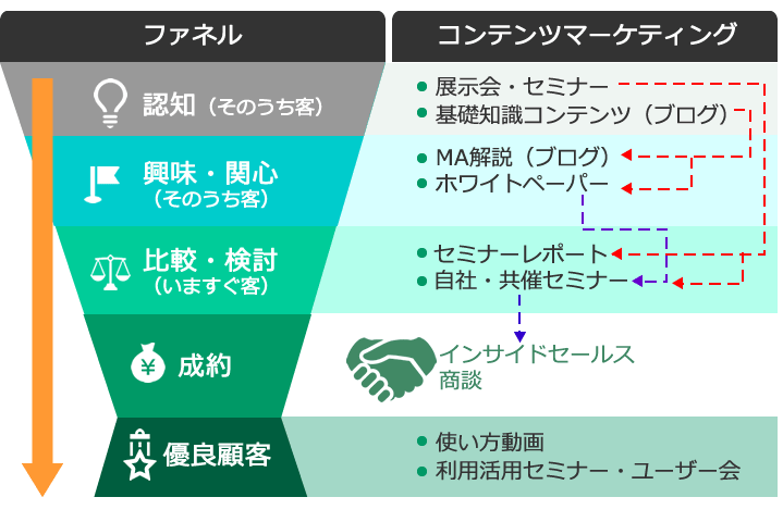 コンテンツと顧客のフェーズをファネルにまとめたイメージ