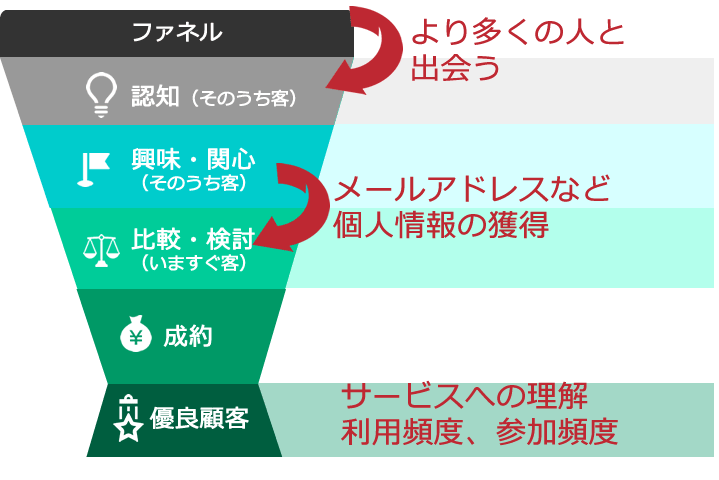 コンテンツ種別・役割から目的を整理してKPIを設定するイメージ
