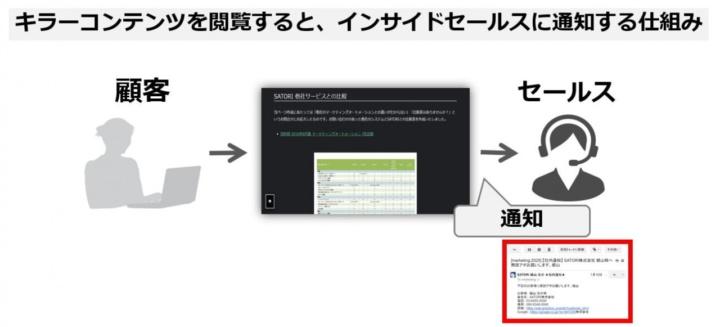 キラーコンテンツを閲覧するとインサイドセールスに通知する仕組みのイメージ