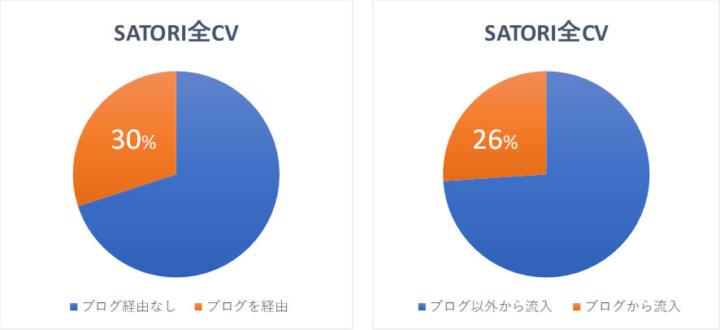 「SATORI」の全コンバージョンのうちブログを経由または流入している割合