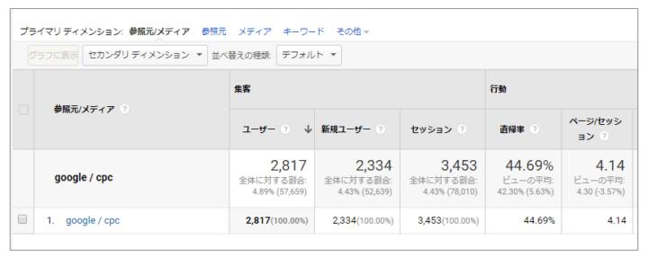 Google アナリティクスの「参照元/メディア」レポートで表示されるデータイメージ