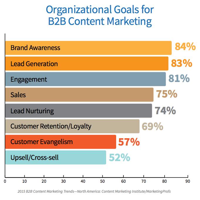 NEILPATEL社による2B企業のコンテンツマーケティング施策における目的の調査結果