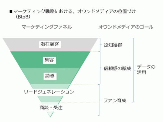 マーケティング戦略における、オウンドメディアの位置づけ(BtoB)