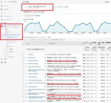 キラーコンテンツを作るためCVユーザーの多くが経由しているページをあぶりだす方法