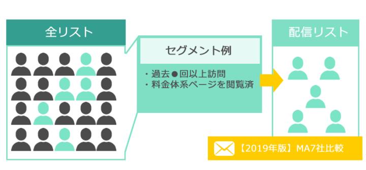 キラーコンテンツの効果的な使い方である意欲の高いリードにターゲティングメールで案内するイメージ
