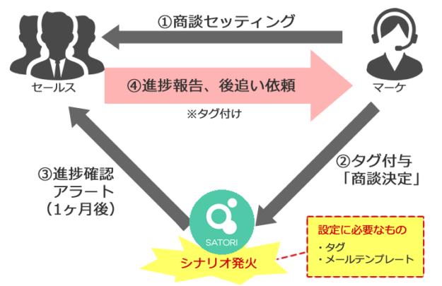 「成約」のためのコンテンツ施策イメージ