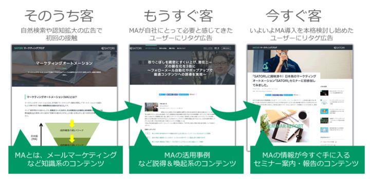 「興味関心」を高めるためのコンテンツ施策であるリターゲティング広告のイメージ