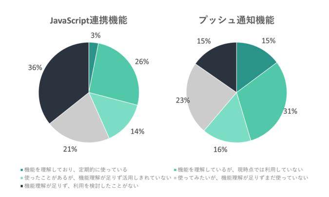 JavaScript連携機能とプッシュ通知機能の理解利用度の割合