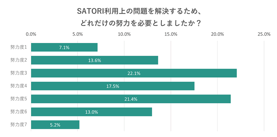 SATORI利用の時にどれくらい努力を必要としたかの割合