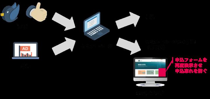 SNSや広告経由での流入したユーザーで申し込みに遷移。申込前の方はポップアップで取りこぼさない仕組み