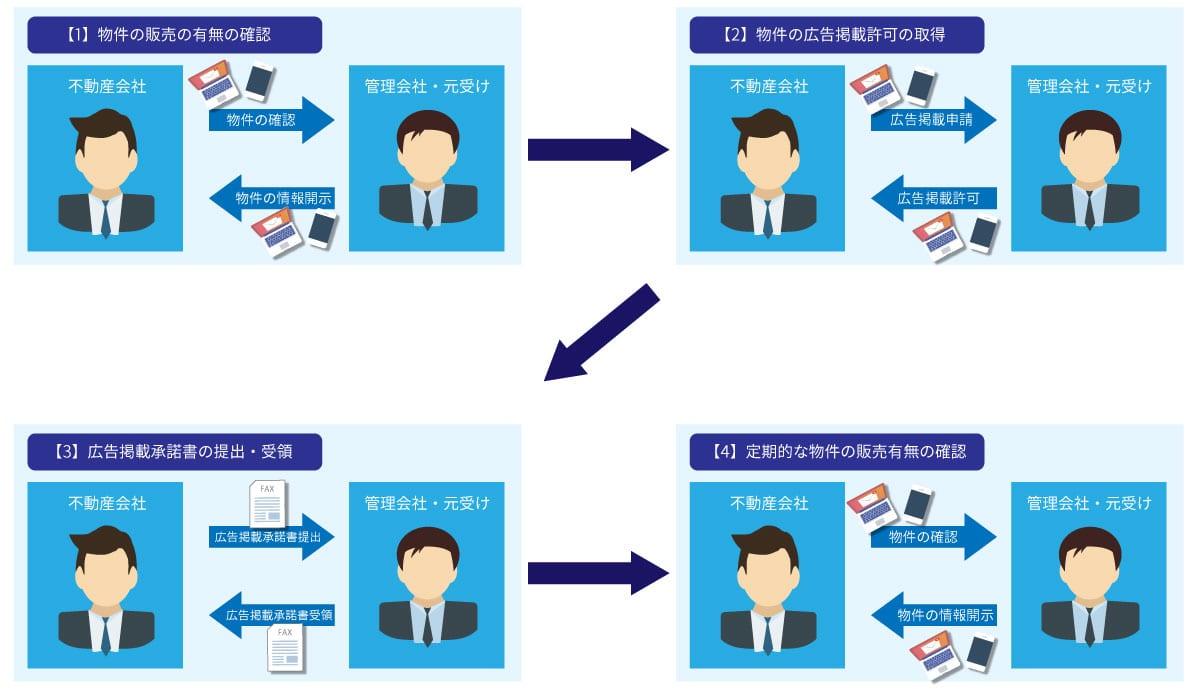 不動産会社の物件情報掲載までの手順イメージ